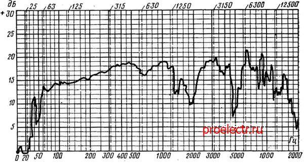Электроника Б1-01 25АС-421