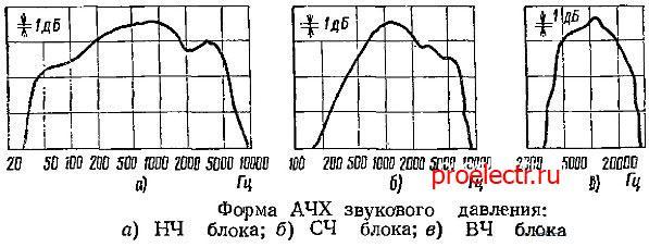 Электроника 25АС-132